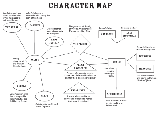 character analysis of romeo