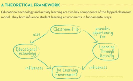 Flipped Classroom Framework