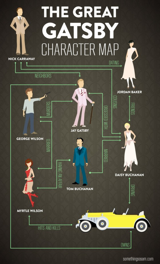 """a character analysis of the characters from the great gatsby by f scott fitzgerald Analysis the great gatsby (1925) f scott that """"my characters are all scott fitzgerald like his great-uncle, though his better character is implied by."""