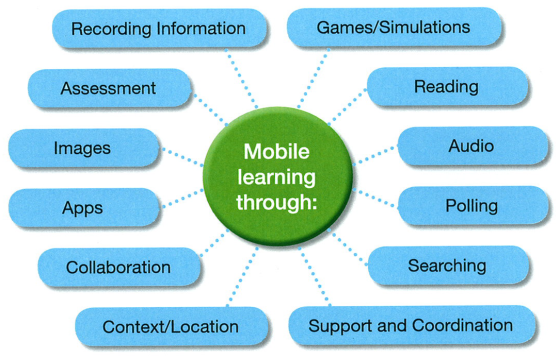 FAR_CRED_How_mobile_devices_can_be_used_for_learning