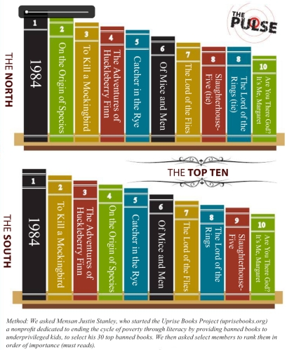 MensaBannedBooks