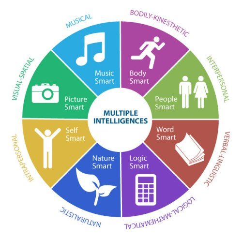 multiple-intelligences-infographic